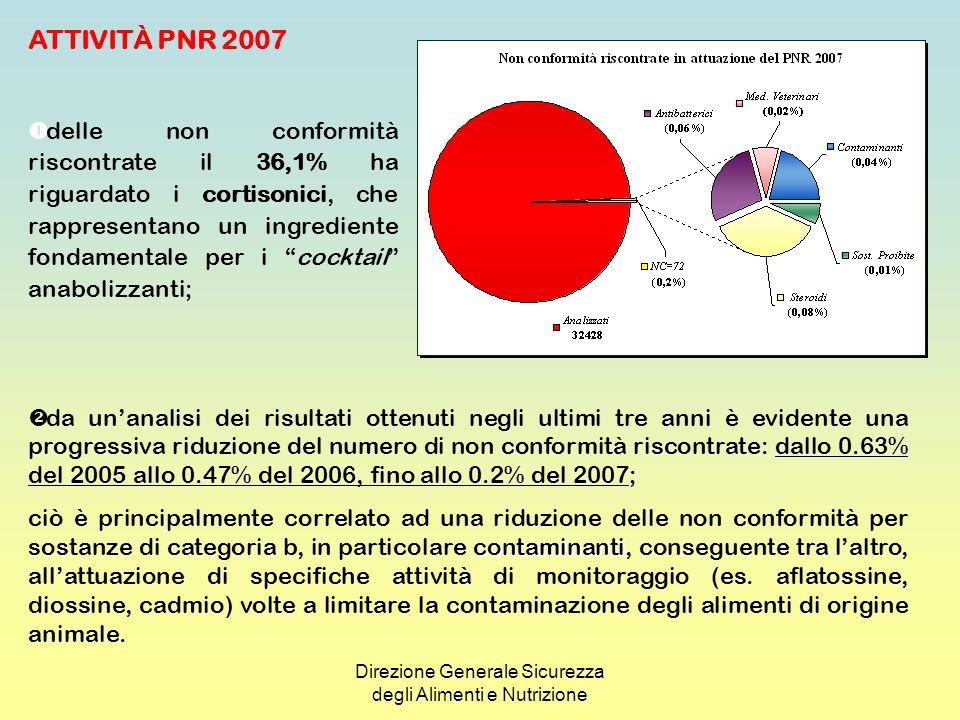 Direzione Generale Sicurezza degli Alimenti e Nutrizione