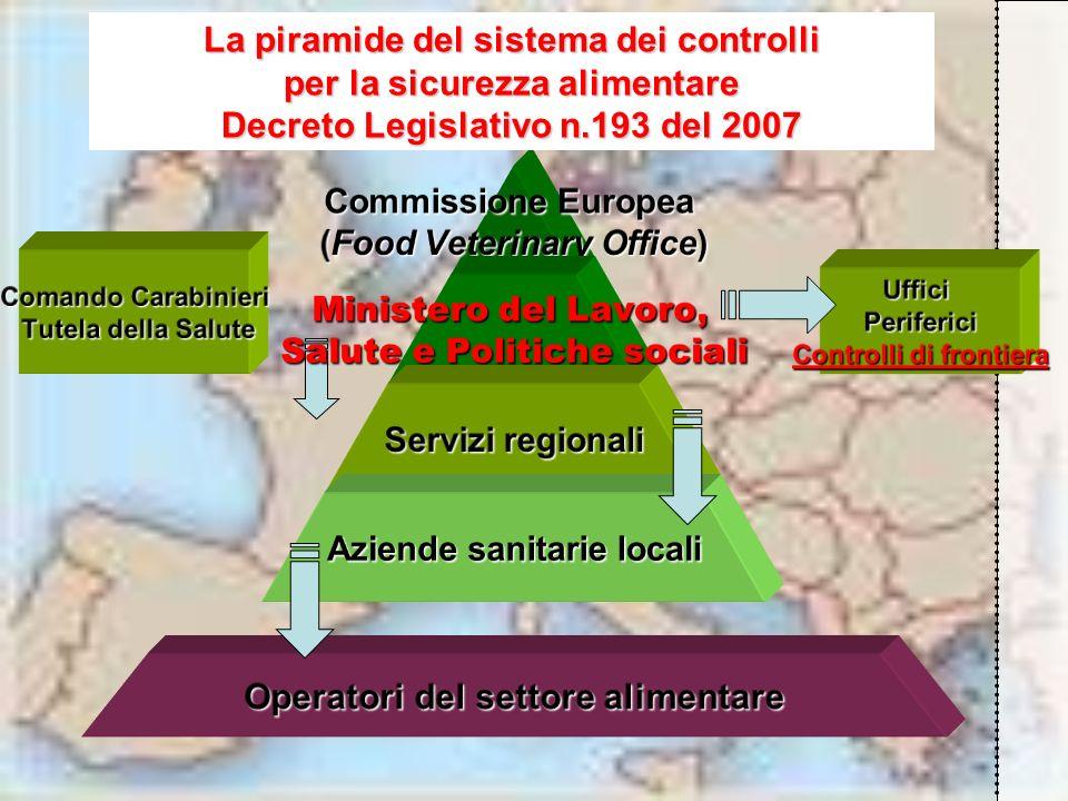 La piramide del sistema dei controlli per la sicurezza alimentare