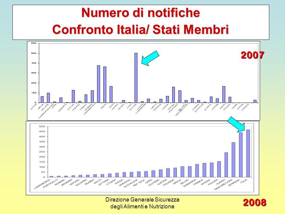 Confronto Italia/ Stati Membri