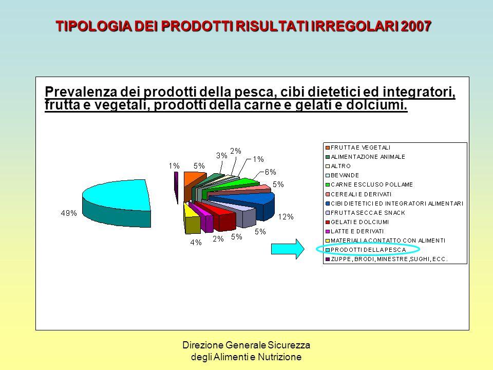 TIPOLOGIA DEI PRODOTTI RISULTATI IRREGOLARI 2007