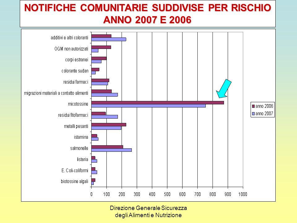 NOTIFICHE COMUNITARIE SUDDIVISE PER RISCHIO
