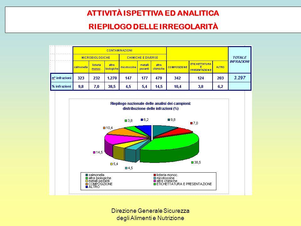 ATTIVITÀ ISPETTIVA ED ANALITICA RIEPILOGO DELLE IRREGOLARITÀ