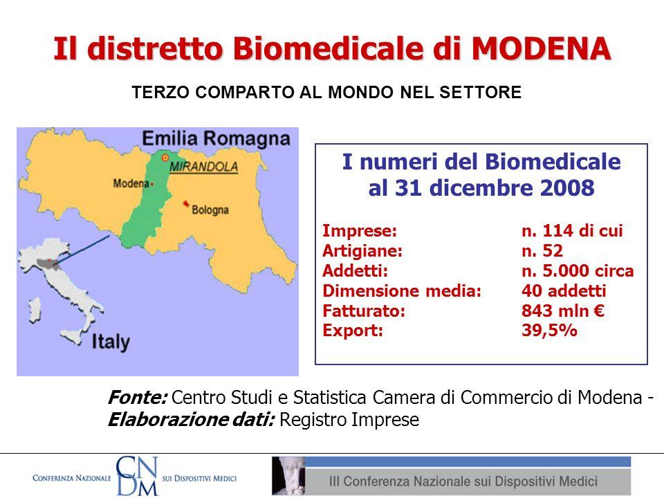 Il distretto Biomedicale di MODENA