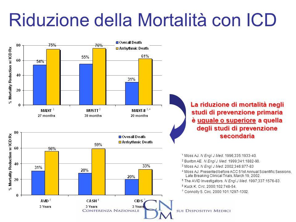 Riduzione della Mortalità con ICD