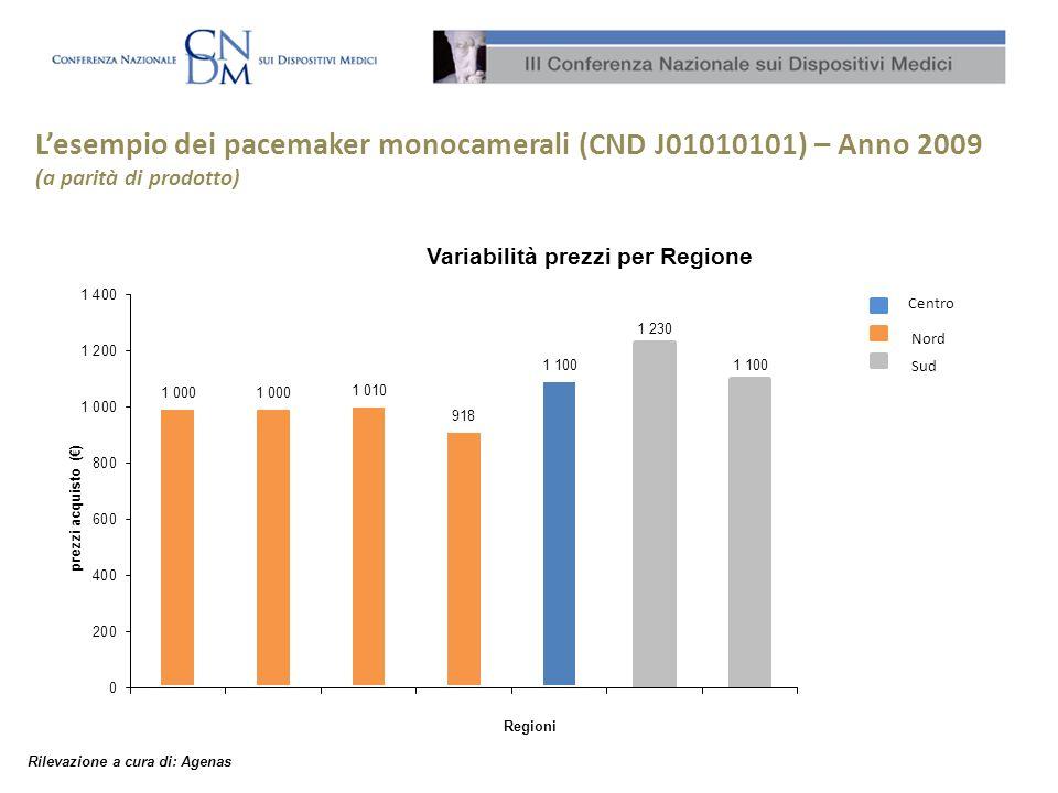 L'esempio dei pacemaker monocamerali (CND J01010101) – Anno 2009 (a parità di prodotto)