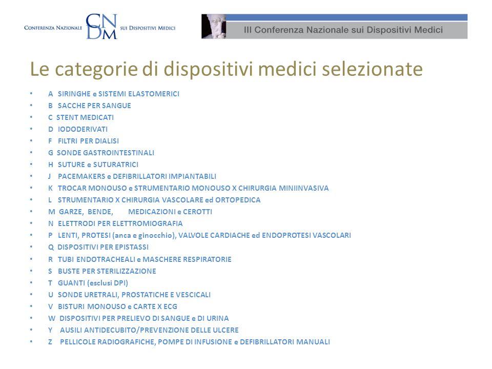 Le categorie di dispositivi medici selezionate