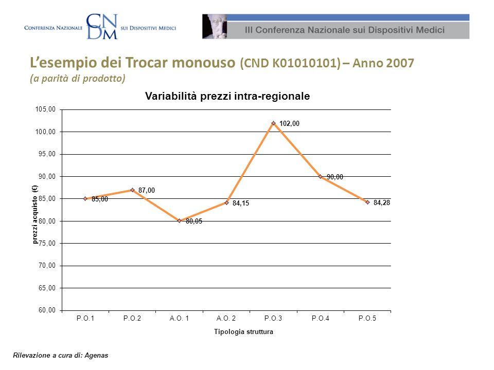 L'esempio dei Trocar monouso (CND K01010101) – Anno 2007 (a parità di prodotto)