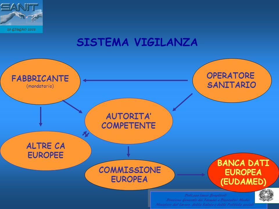 SISTEMA VIGILANZA OPERATORE FABBRICANTE SANITARIO AUTORITA' COMPETENTE