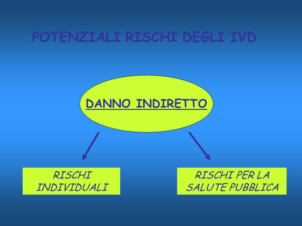 POTENZIALI RISCHI DEGLI IVD