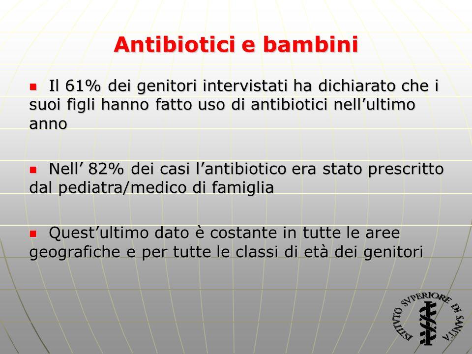 Antibiotici e bambini Il 61% dei genitori intervistati ha dichiarato che i suoi figli hanno fatto uso di antibiotici nell'ultimo anno.