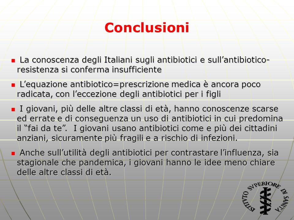 Conclusioni La conoscenza degli Italiani sugli antibiotici e sull'antibiotico-resistenza si conferma insufficiente.