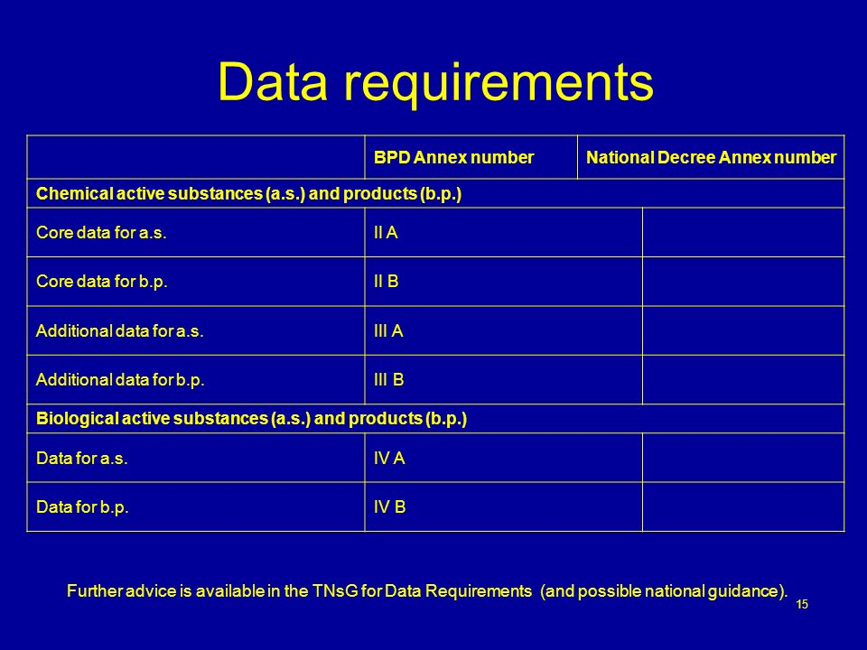 Data requirements BPD Annex number National Decree Annex number
