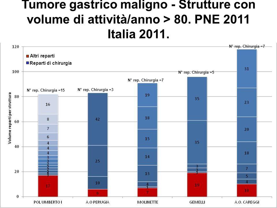 Tumore gastrico maligno - Strutture con volume di attività/anno > 80. PNE 2011