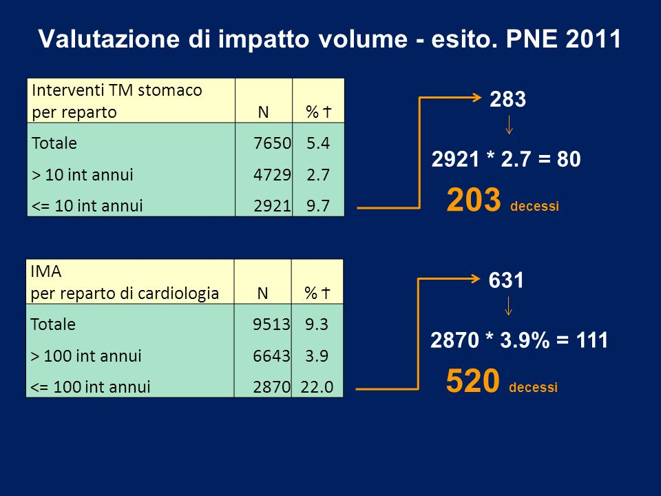 Valutazione di impatto volume - esito. PNE 2011