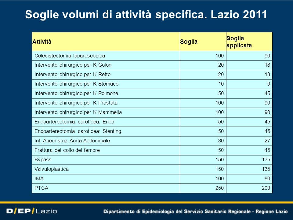 Soglie volumi di attività specifica. Lazio 2011