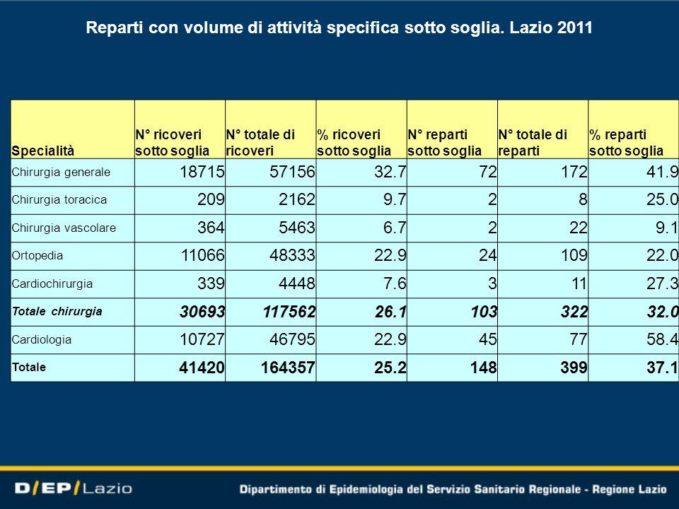 Reparti con volume di attività specifica sotto soglia. Lazio 2011