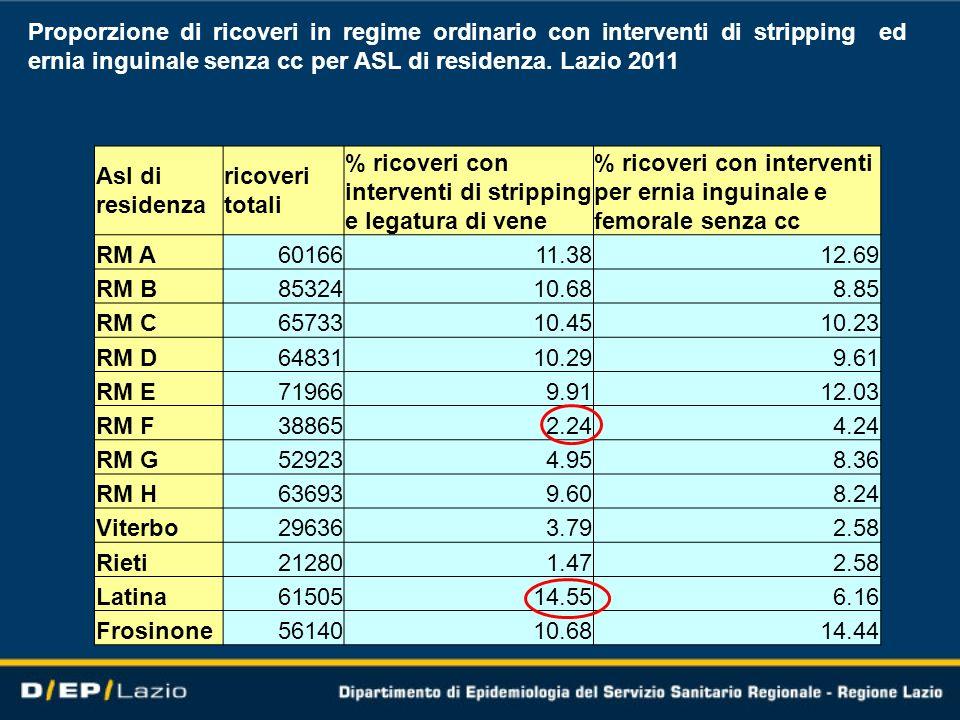 Proporzione di ricoveri in regime ordinario con interventi di stripping ed ernia inguinale senza cc per ASL di residenza. Lazio 2011