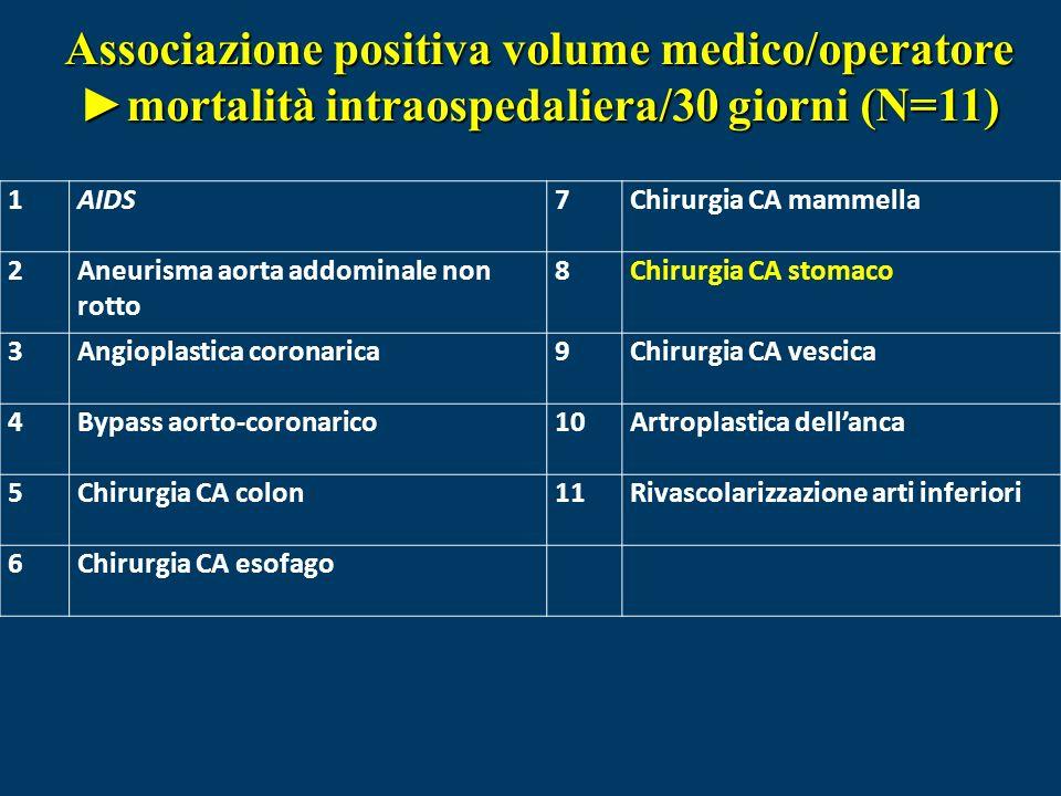 Associazione positiva volume medico/operatore ►mortalità intraospedaliera/30 giorni (N=11)
