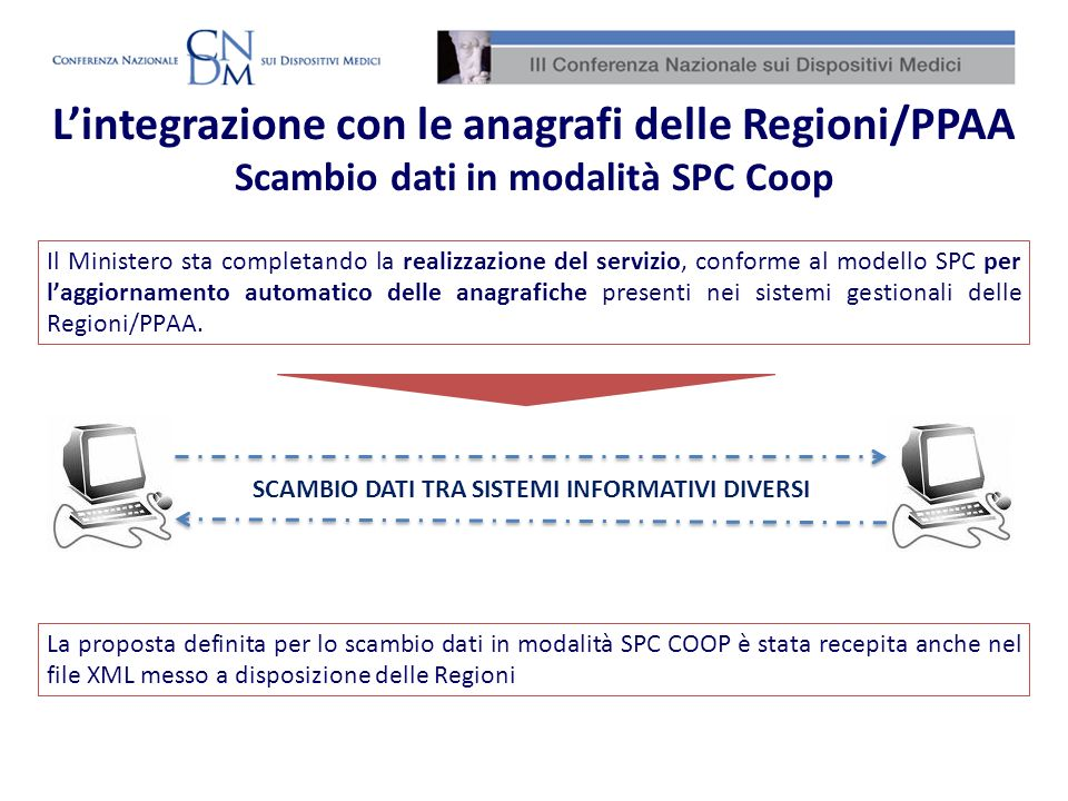 L'integrazione con le anagrafi delle Regioni/PPAA