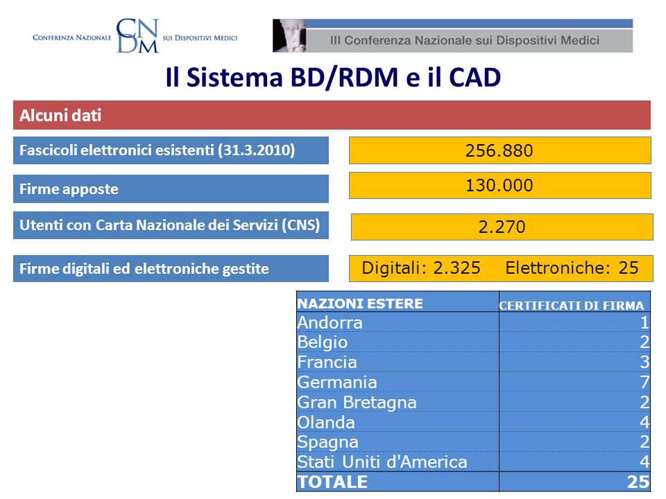 Il Sistema BD/RDM e il CAD