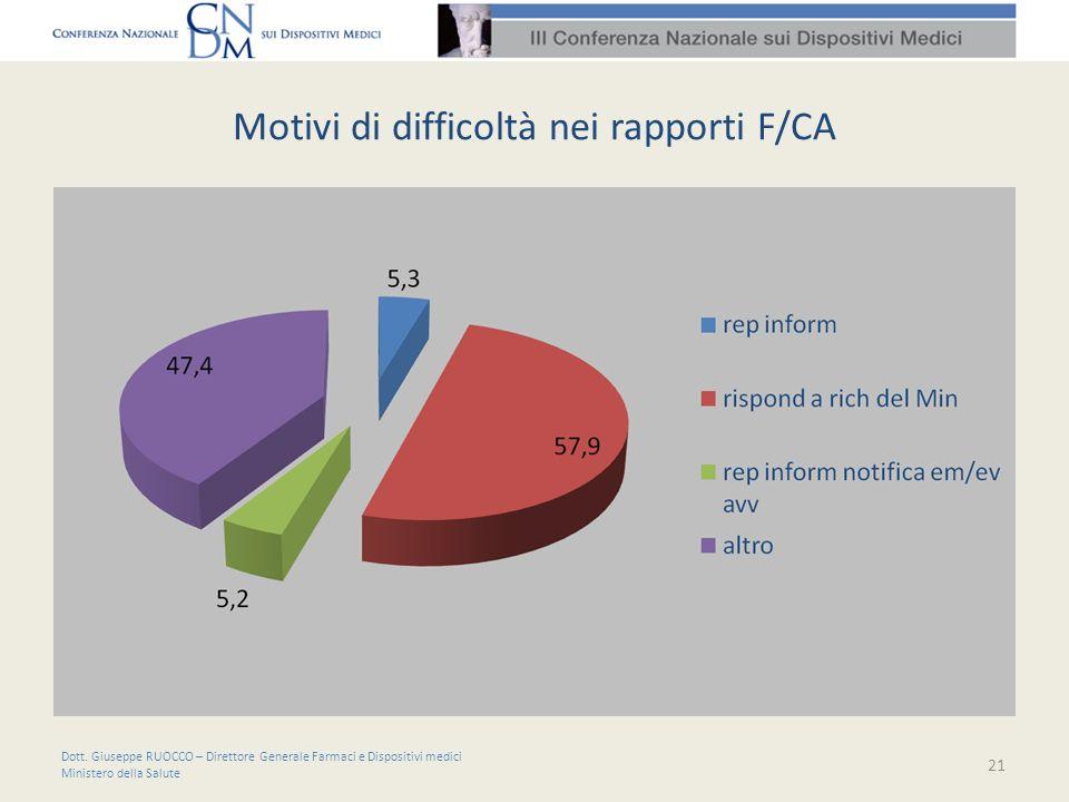 Motivi di difficoltà nei rapporti F/CA