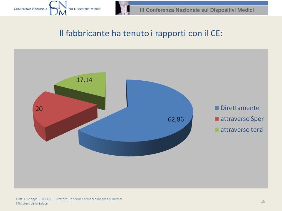 Il fabbricante ha tenuto i rapporti con il CE: