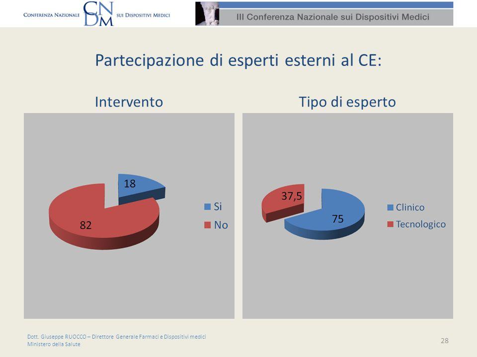 Partecipazione di esperti esterni al CE: