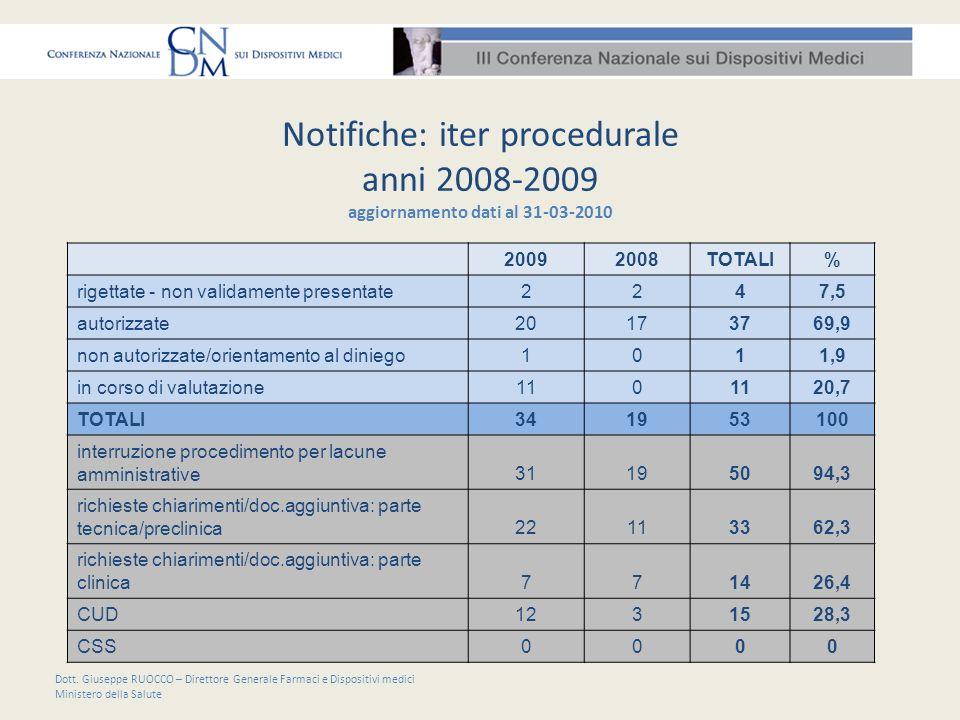 Notifiche: iter procedurale anni 2008-2009 aggiornamento dati al 31-03-2010