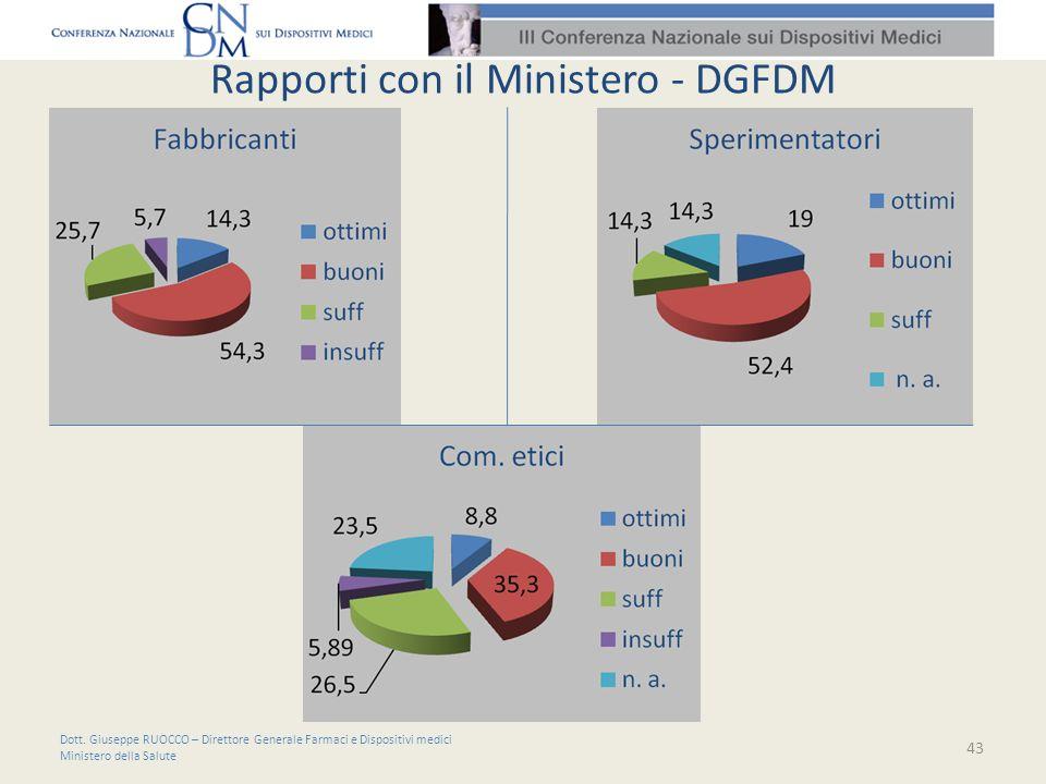 Rapporti con il Ministero - DGFDM