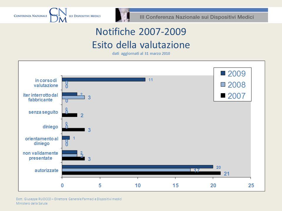 Notifiche 2007-2009 Esito della valutazione dati aggiornati al 31 marzo 2010