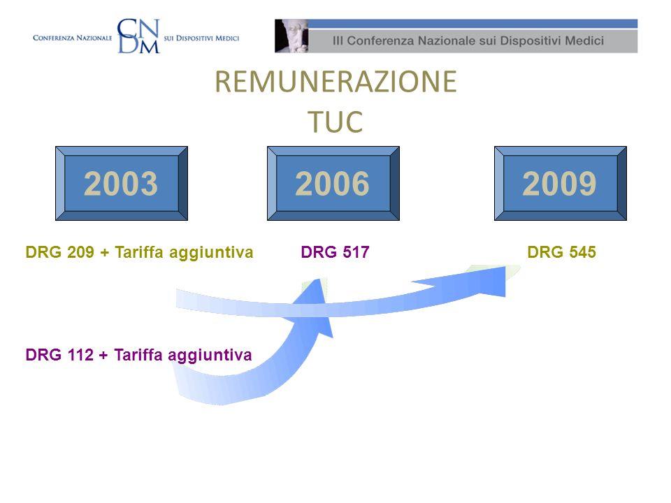 REMUNERAZIONE TUC 2003 2006 2009 DRG 209 + Tariffa aggiuntiva DRG 517
