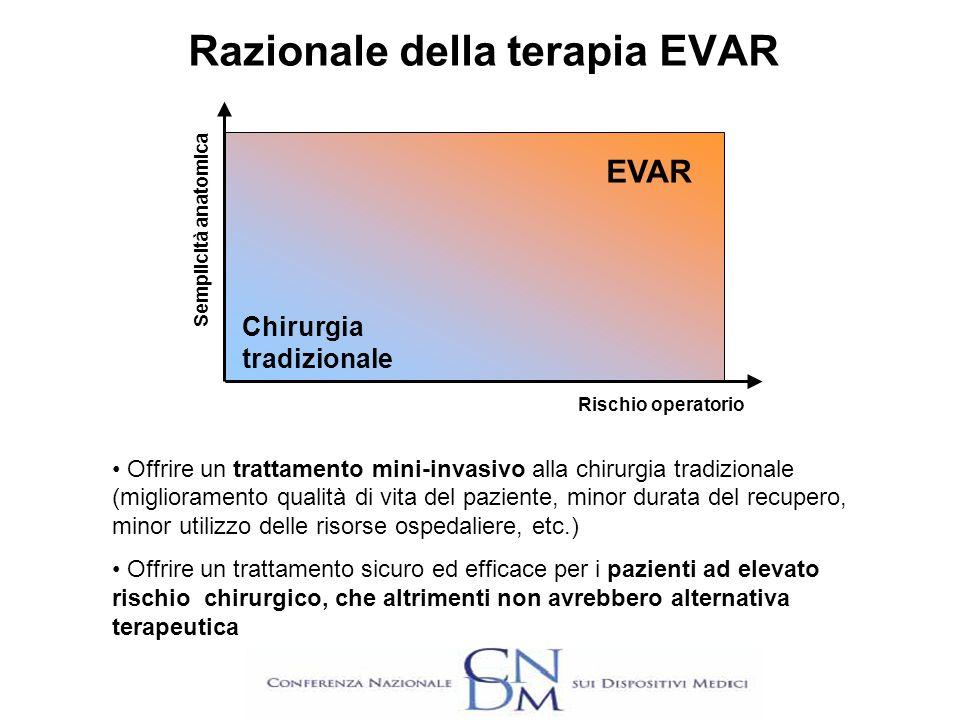 Razionale della terapia EVAR