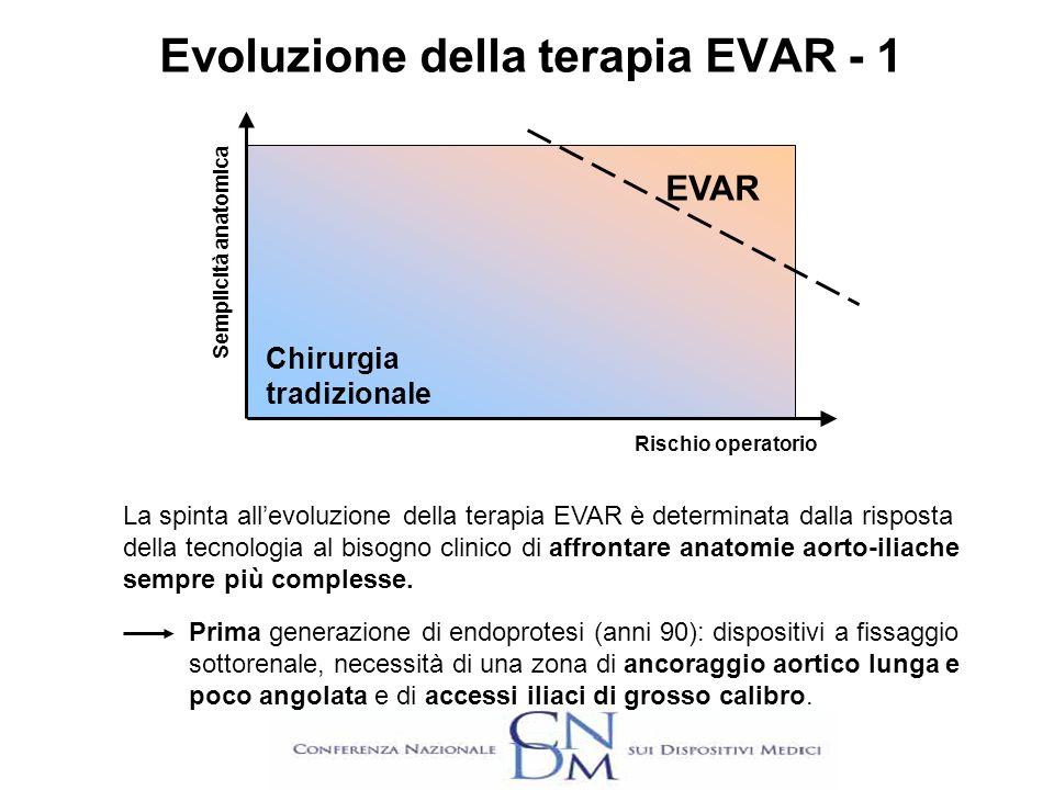 Evoluzione della terapia EVAR - 1