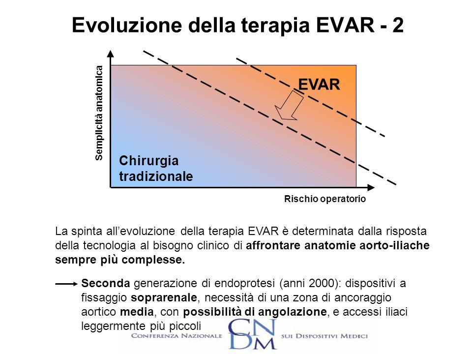 Evoluzione della terapia EVAR - 2