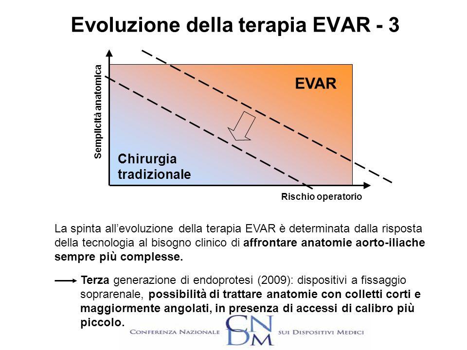 Evoluzione della terapia EVAR - 3