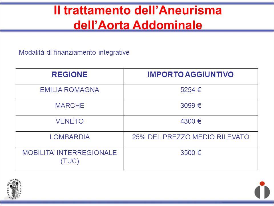 Il trattamento dell'Aneurisma dell'Aorta Addominale
