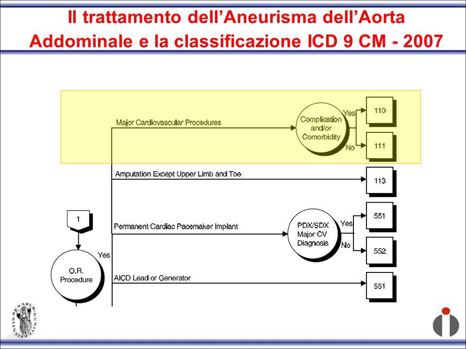 Il trattamento dell'Aneurisma dell'Aorta Addominale e la classificazione ICD 9 CM - 2007