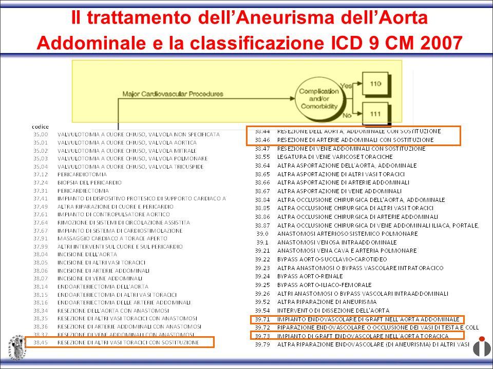 Il trattamento dell'Aneurisma dell'Aorta Addominale e la classificazione ICD 9 CM 2007