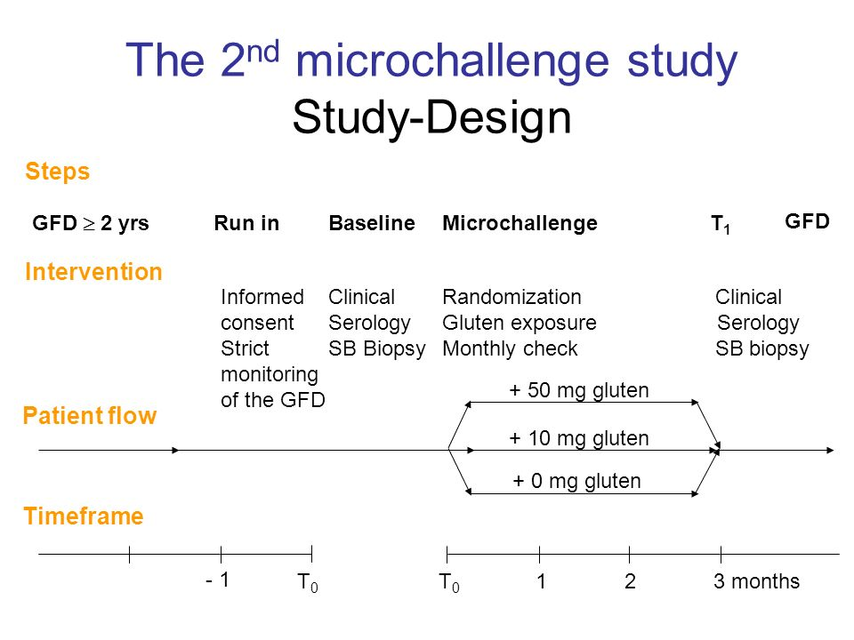 The 2nd microchallenge study Study-Design