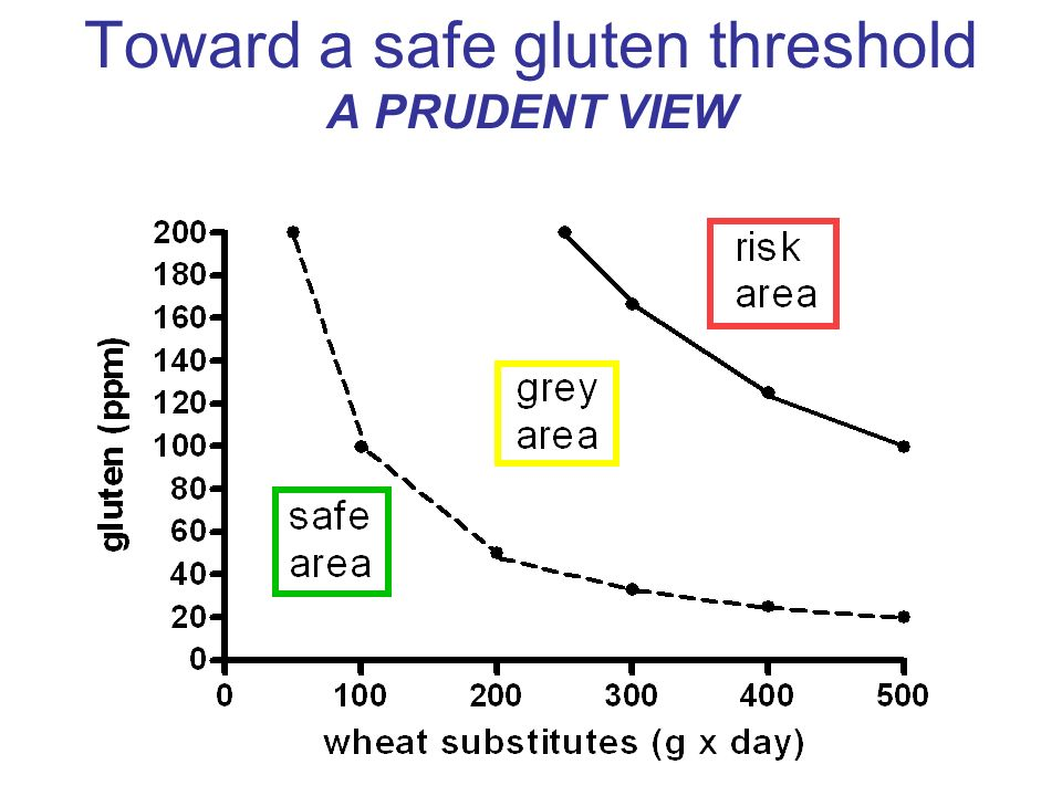 Toward a safe gluten threshold A PRUDENT VIEW