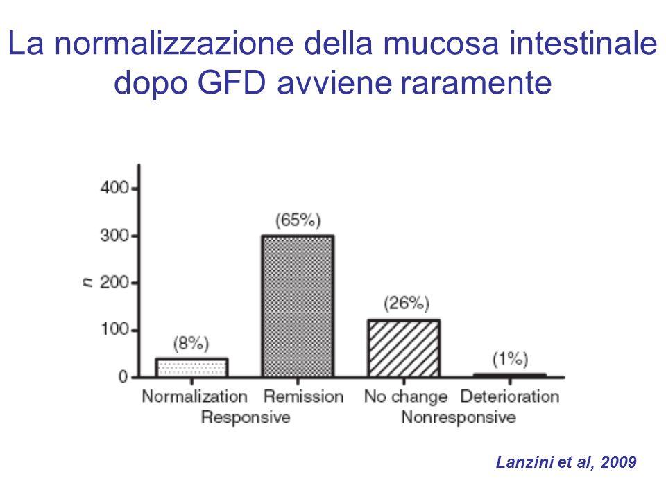 La normalizzazione della mucosa intestinale dopo GFD avviene raramente
