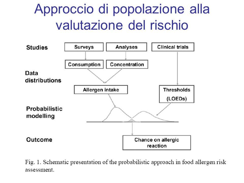 Approccio di popolazione alla valutazione del rischio
