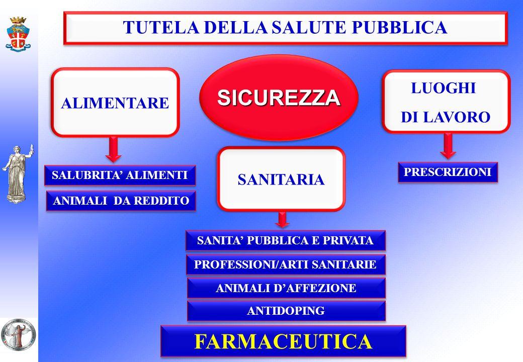 SICUREZZA FARMACEUTICA TUTELA DELLA SALUTE PUBBLICA LUOGHI ALIMENTARE