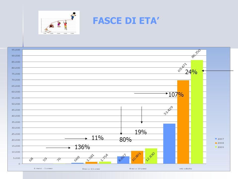 FASCE DI ETA' 24% 107%