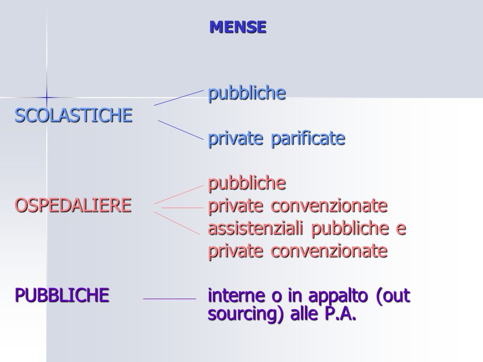 OSPEDALIERE private convenzionate assistenziali pubbliche e