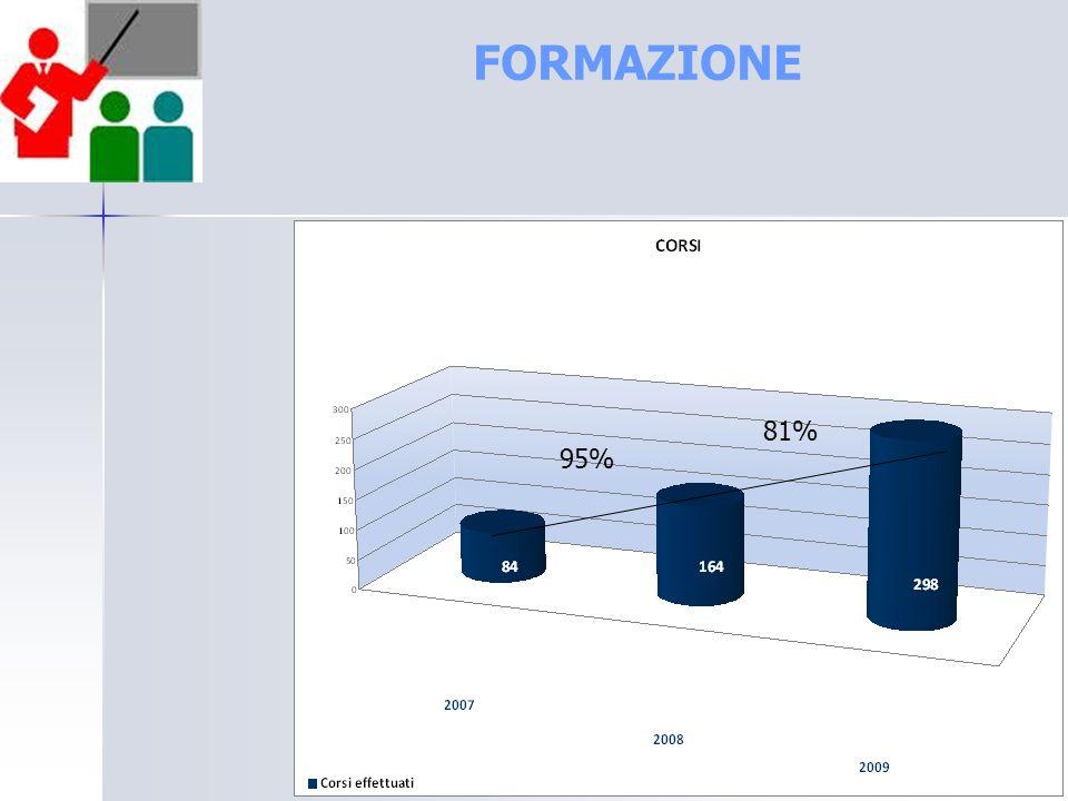FORMAZIONE 81% 95%