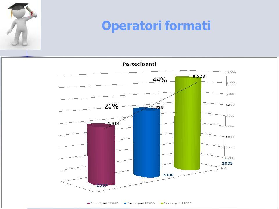 Operatori formati 44% 21%