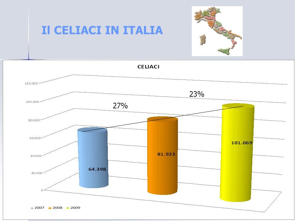 Il CELIACI IN ITALIA 23% 27%