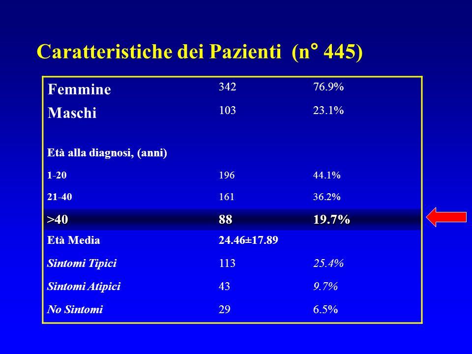 Caratteristiche dei Pazienti (n° 445)