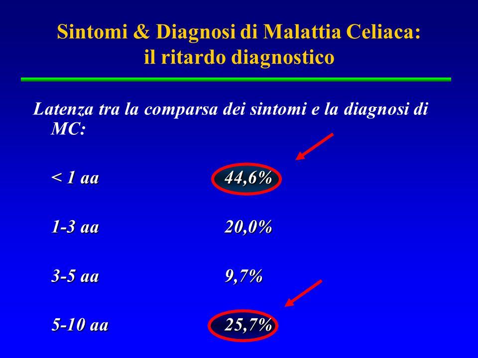 Sintomi & Diagnosi di Malattia Celiaca: il ritardo diagnostico